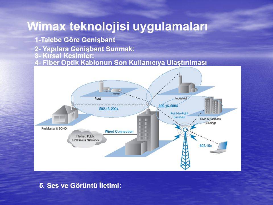 Wimax teknolojisi uygulamaları 1-Talebe Göre Genişbant 2- Yapılara Genişbant Sunmak: 3- Kırsal Kesimler: 4- Fiber Optik Kablonun Son Kullanıcıya Ulaşt