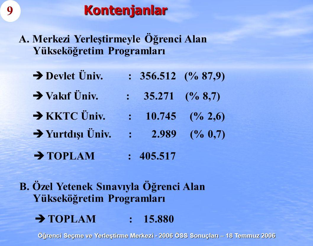 Öğrenci Seçme ve Yerleştirme Merkezi - 2006 ÖSS Sonuçları – 18 Temmuz 2006   Devlet Üniv.: 356.512 (% 87,9)   Vakıf Üniv. : 35.271 (% 8,7)   KKT