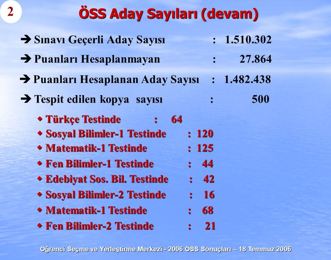 Öğrenci Seçme ve Yerleştirme Merkezi - 2006 ÖSS Sonuçları – 18 Temmuz 2006 ÖSS Aday Sayıları (devam) 2   Sınavı Geçerli Aday Sayısı : 1.510.302  