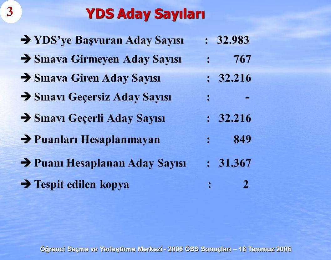 Öğrenci Seçme ve Yerleştirme Merkezi - 2006 ÖSS Sonuçları – 18 Temmuz 2006 YDS Aday Sayıları   YDS'ye Başvuran Aday Sayısı : 32.983 3   Sınavı Geç