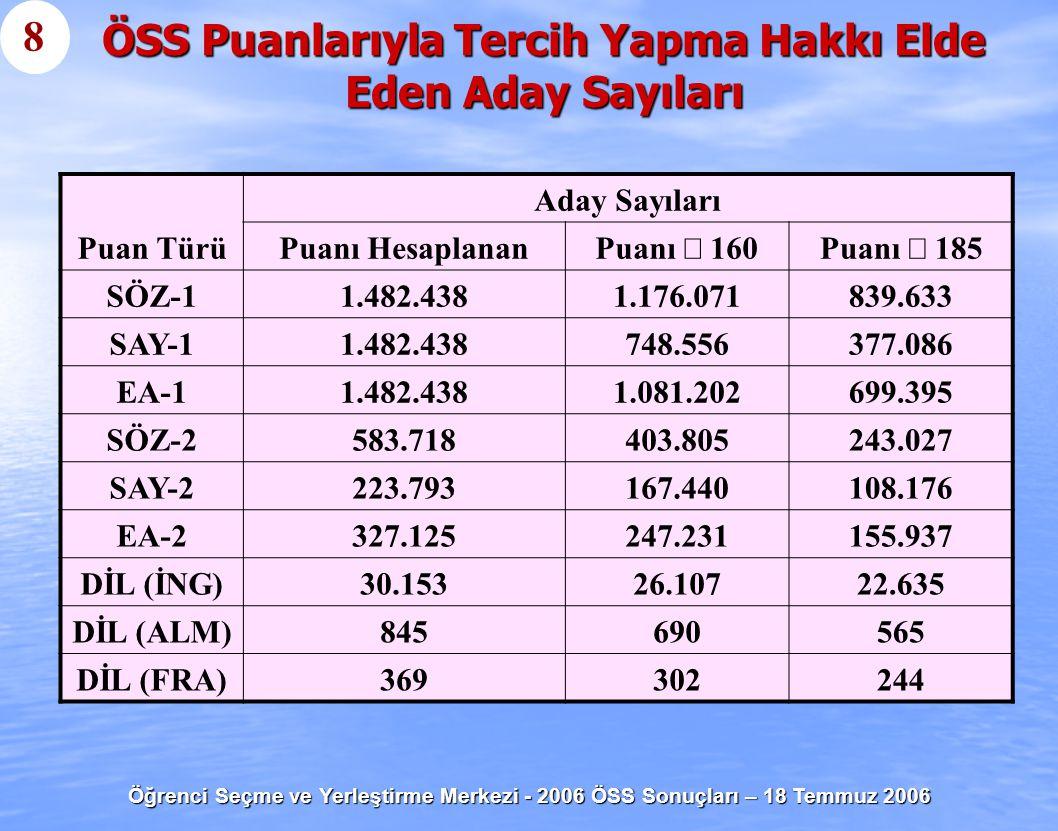 Öğrenci Seçme ve Yerleştirme Merkezi - 2006 ÖSS Sonuçları – 18 Temmuz 2006 İllere Göre Başarı Sıralaması (Sayısal Ağırlıklı Puana Göre En Başarılı İller) 19 1.