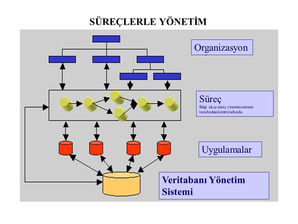 Planlama ve Bilgi akışı Organizasyon Uygulamalar Veritabanı Yönetim Sistemi MEVCUT DURUM / SÜREÇ YAKLAŞIMI ÖNCESİ
