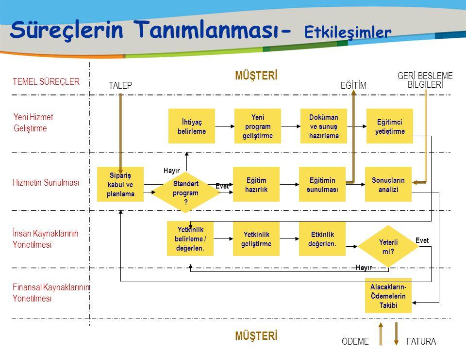 Süreçlerin Tanımlanması- Seviye Örnek; TEMEL SÜREÇ : Satınalma ve Tedarikçi Değerlendirme Süreci ALT SÜREÇLER : Satınalma, Tedarikçi Değerlendirme DET