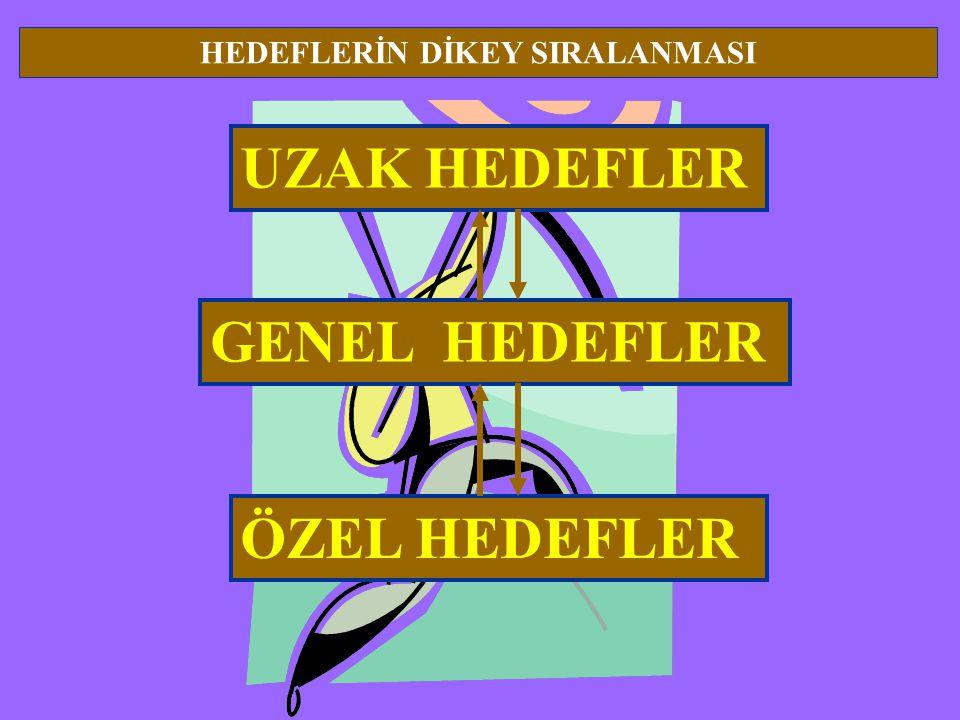 UZAK HEDEFLER HEDEFLERİN DİKEY SIRALANMASI GENEL HEDEFLER ÖZEL HEDEFLER