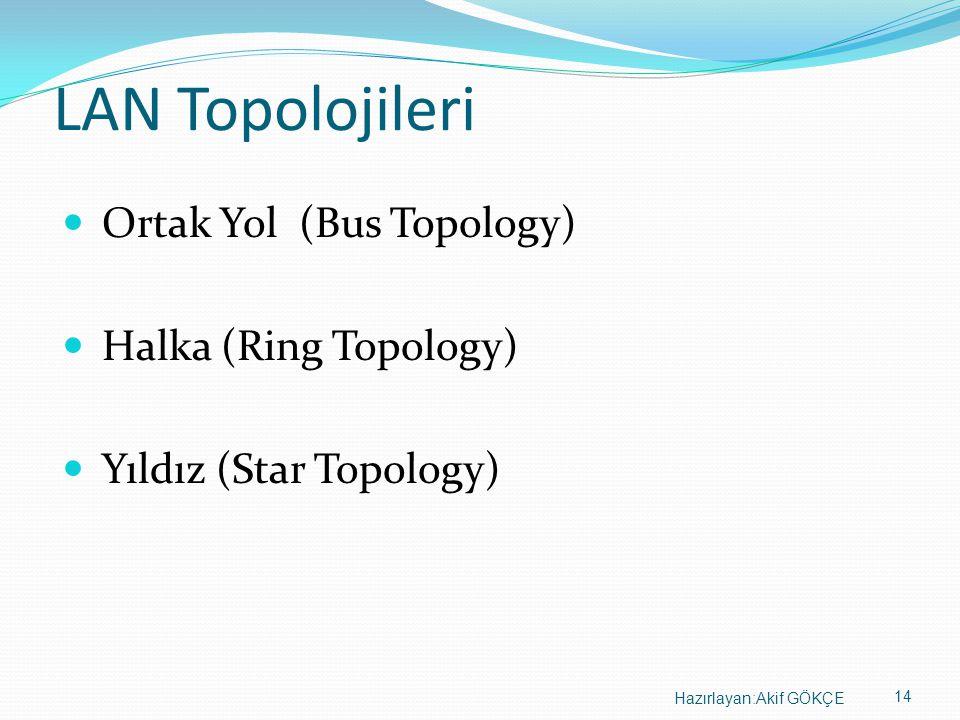 14 Hazırlayan:Akif GÖKÇE LAN Topolojileri Ortak Yol (Bus Topology) Halka (Ring Topology) Yıldız (Star Topology)