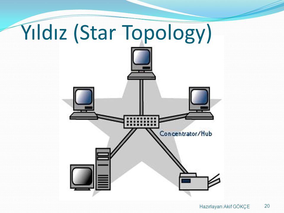 20 Hazırlayan:Akif GÖKÇE Yıldız (Star Topology)