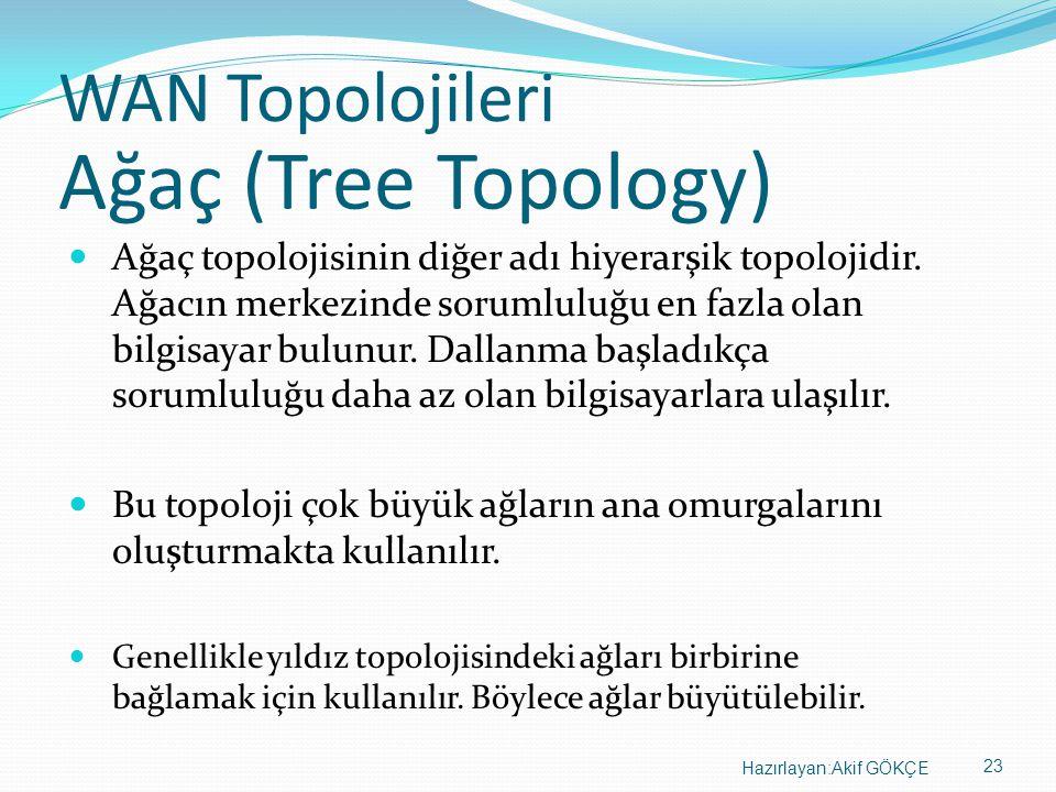 23 Hazırlayan:Akif GÖKÇE WAN Topolojileri Ağaç topolojisinin diğer adı hiyerarşik topolojidir. Ağacın merkezinde sorumluluğu en fazla olan bilgisayar