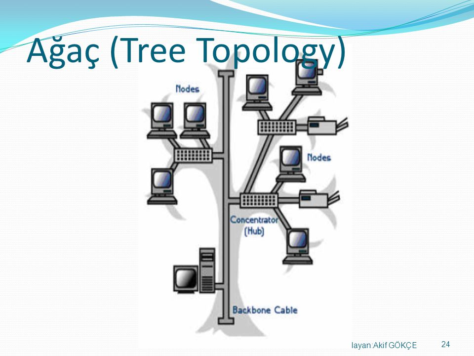 24 Hazırlayan:Akif GÖKÇE Ağaç (Tree Topology)