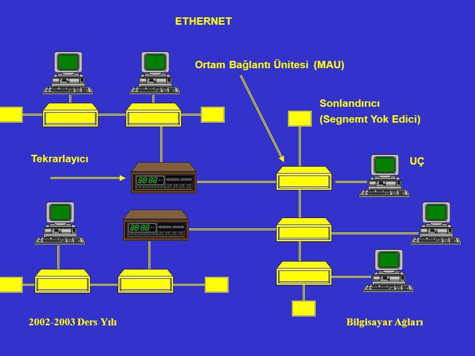 2002-2003 Ders Yılı Bilgisayar Ağları ETHERNET Sonlandırıcı (Segnemt Yok Edici) Tekrarlayıcı Ortam Bağlantı Ünitesi(MAU) UÇ