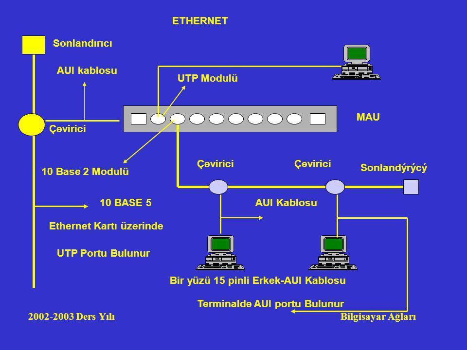 2002-2003 Ders Yılı Bilgisayar Ağları Çevirici AUI Kablosu Sonlandýrýcý 10 BASE 5 Bir yüzü 15 pinli Erkek-AUI Kablosu Terminalde AUI portu Bulunur MAU Sonlandırıcı Çevirici UTP Modulü 10 Base 2 Modulü AUI kablosu Ethernet Kartı üzerinde UTP Portu Bulunur ETHERNET