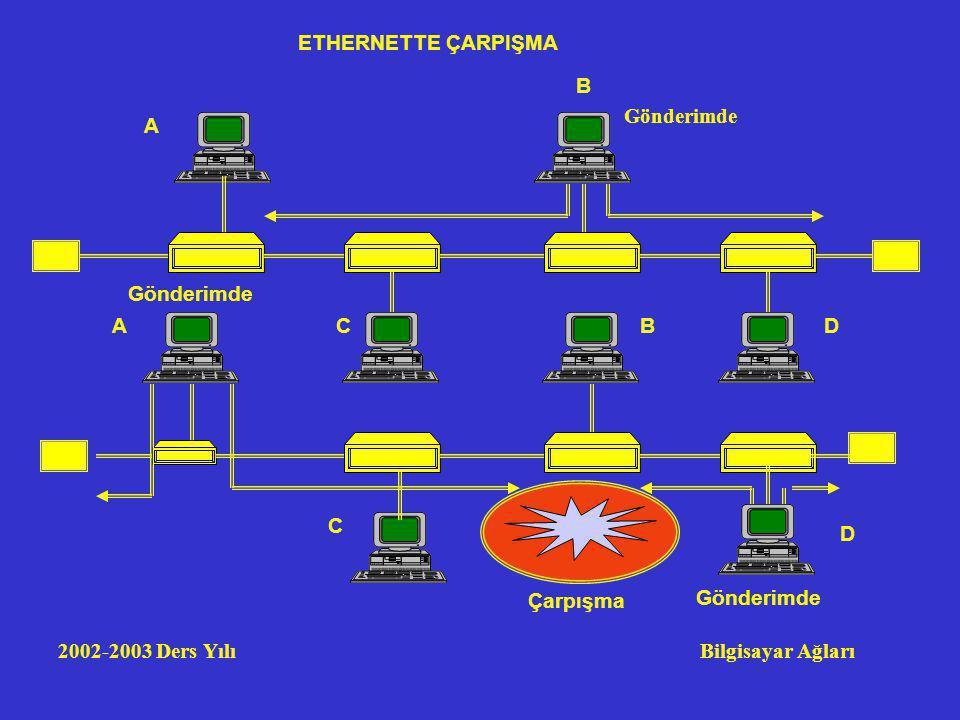 2002-2003 Ders Yılı Bilgisayar Ağları Çarpışma A C D B Gönderimde A B CD ETHERNETTE ÇARPIŞMA Gönderimde