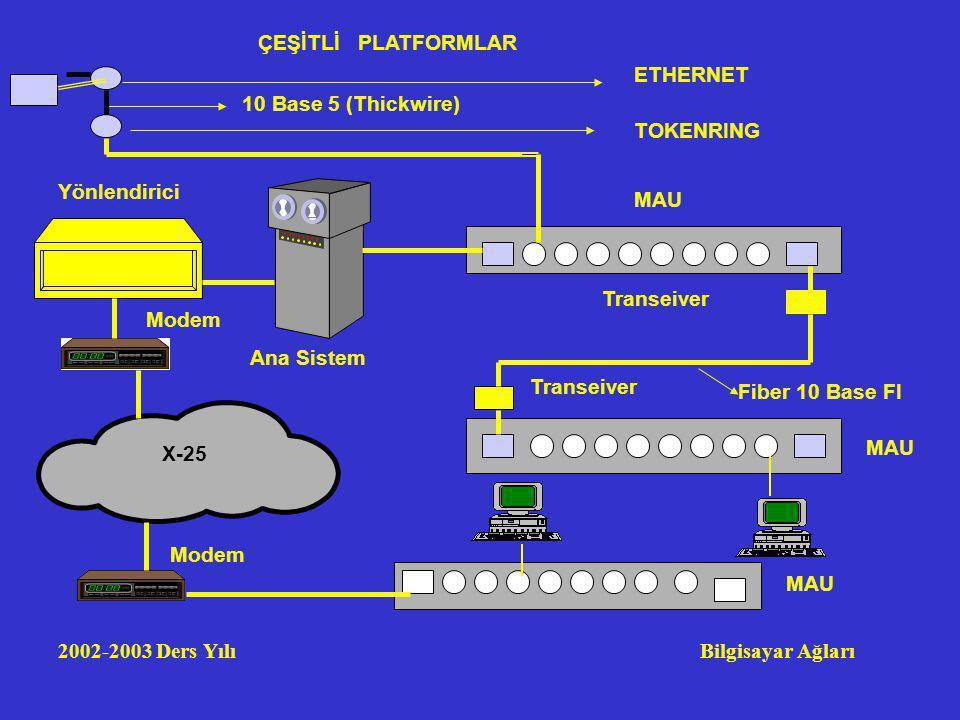 2002-2003 Ders Yılı Bilgisayar Ağları Transeiver Fiber 10 Base FI MAU Ana Sistem X-25 Yönlendirici Modem ETHERNET TOKENRING 10 Base 5 (Thickwire) ÇEŞİTLİ PLATFORMLAR