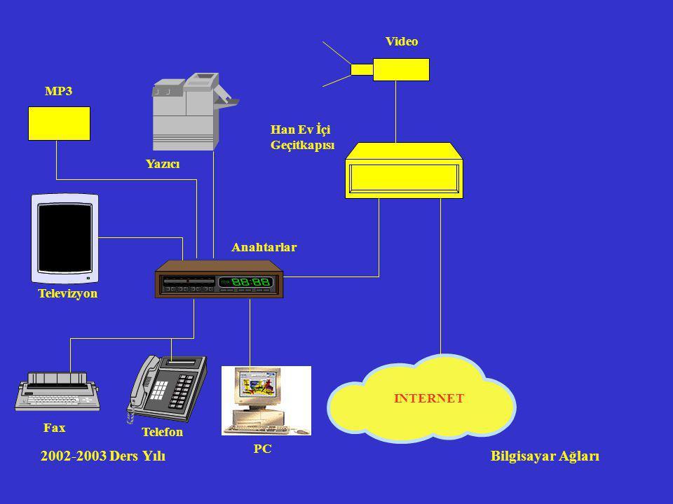 2002-2003 Ders Yılı Bilgisayar Ağları Han Ev İçi Geçitkapısı Video INTERNET Anahtarlar Televizyon Telefon Fax PC Yazıcı MP3