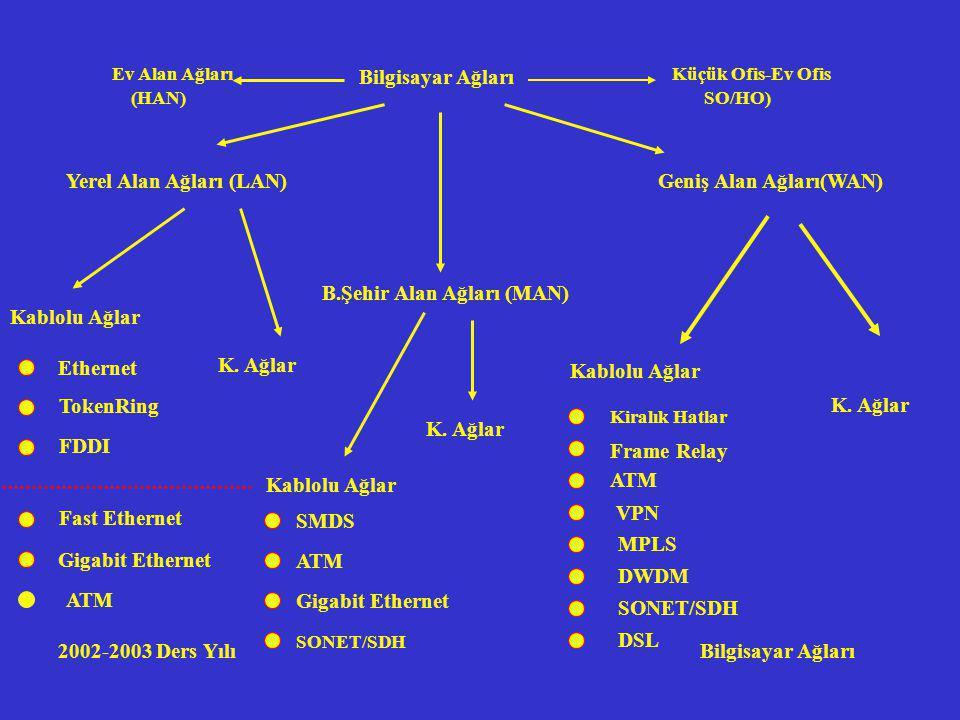 2002-2003 Ders Yılı Bilgisayar Ağları Bilgisayar Ağları Yerel Alan Ağları (LAN)Geniş Alan Ağları(WAN) Ethernet TokenRing FDDI Fast Ethernet Gigabit Ethernet ATM Kablolu Ağlar K.