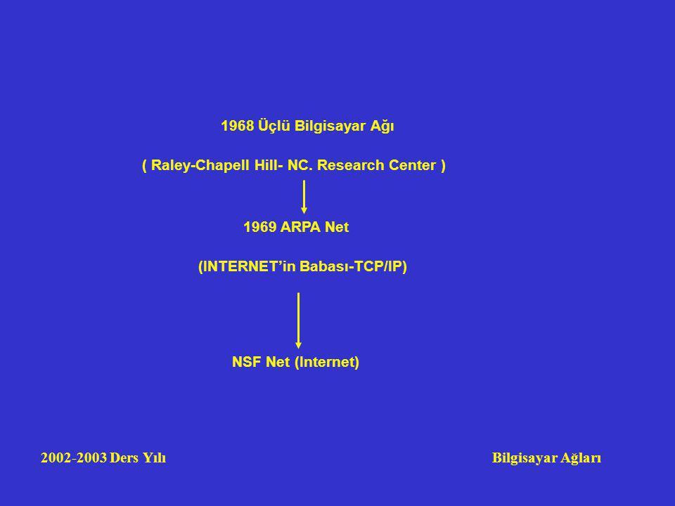 2002-2003 Ders Yılı Bilgisayar Ağları 1968 Üçlü Bilgisayar Ağı ( Raley-Chapell Hill- NC. Research Center ) 1969 ARPA Net (INTERNET'in Babası-TCP/IP) N