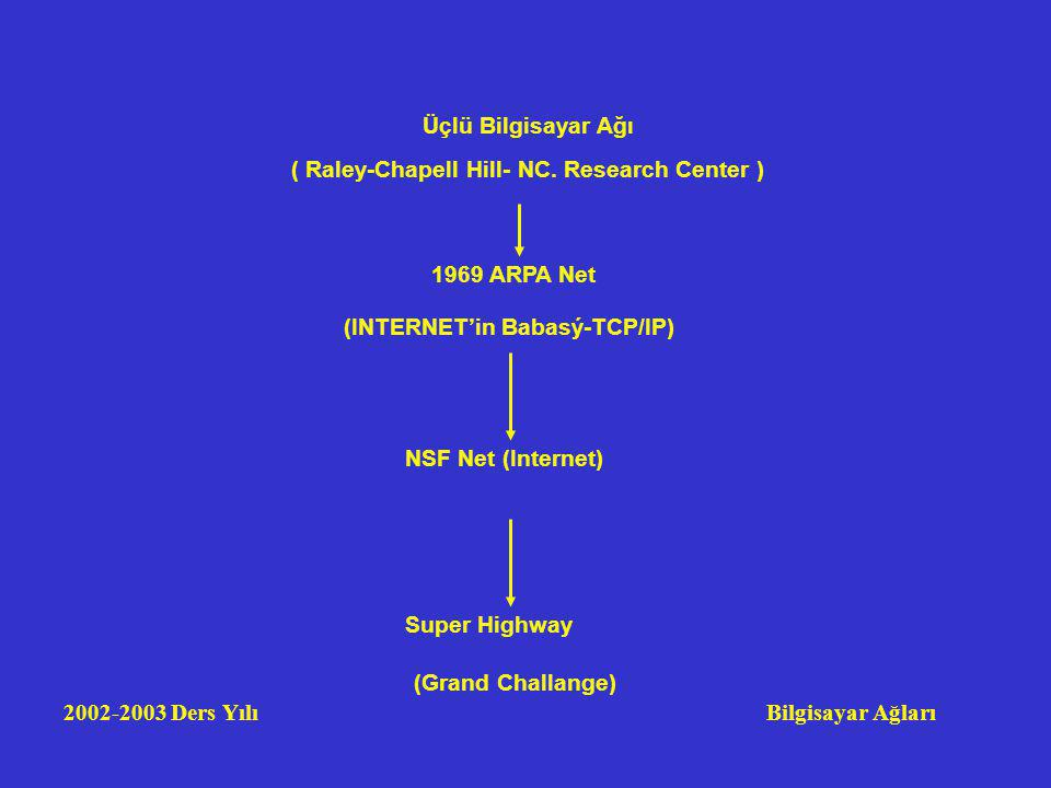 2002-2003 Ders Yılı Bilgisayar Ağları Üçlü Bilgisayar Ağı ( Raley-Chapell Hill- NC. Research Center ) 1969 ARPA Net (INTERNET'in Babasý-TCP/IP) NSF Ne
