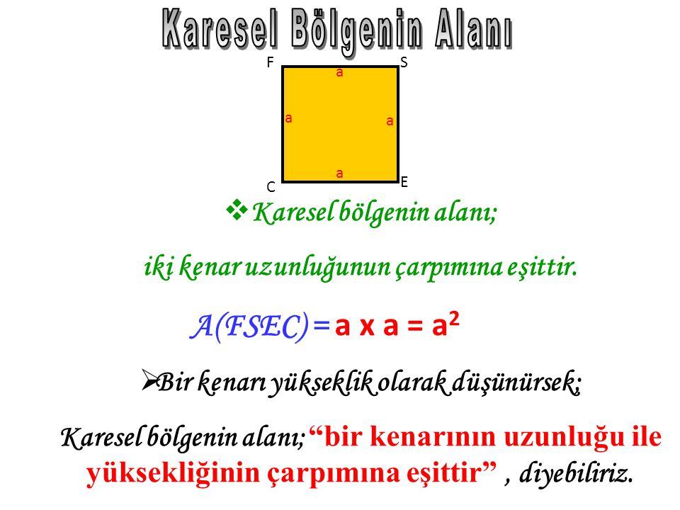 M N KL aa c c DD ikdörtgensel bölgenin alanı, uzunluğu ile genişliğinin çarpımına eşittir. A(KLMN) = a x c BB ir kenarı yükseklik olarak düşünürse