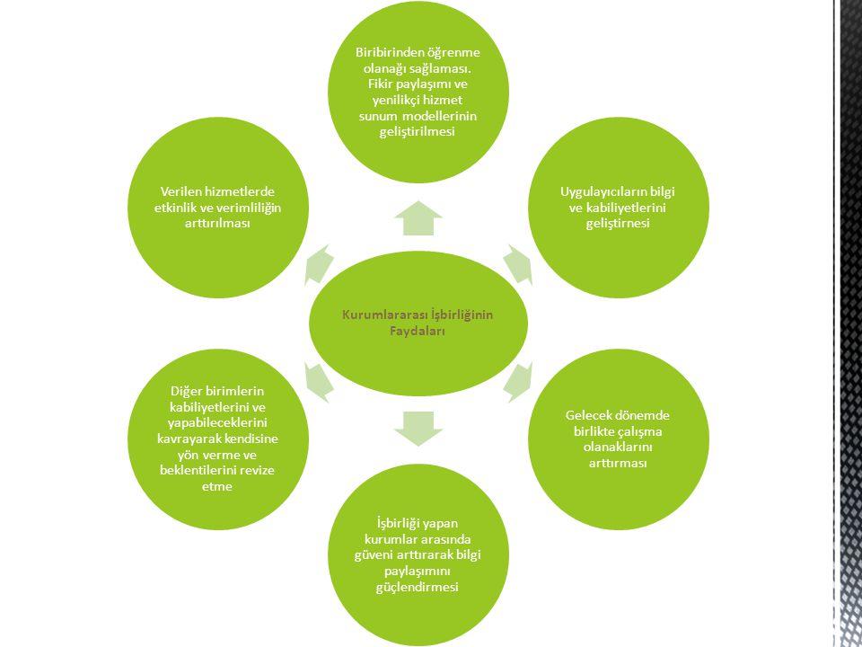 Kurumlararası İşbirliğinin Faydaları Biribirinden öğrenme olanağı sağlaması. Fikir paylaşımı ve yenilikçi hizmet sunum modellerinin geliştirilmesi Uyg