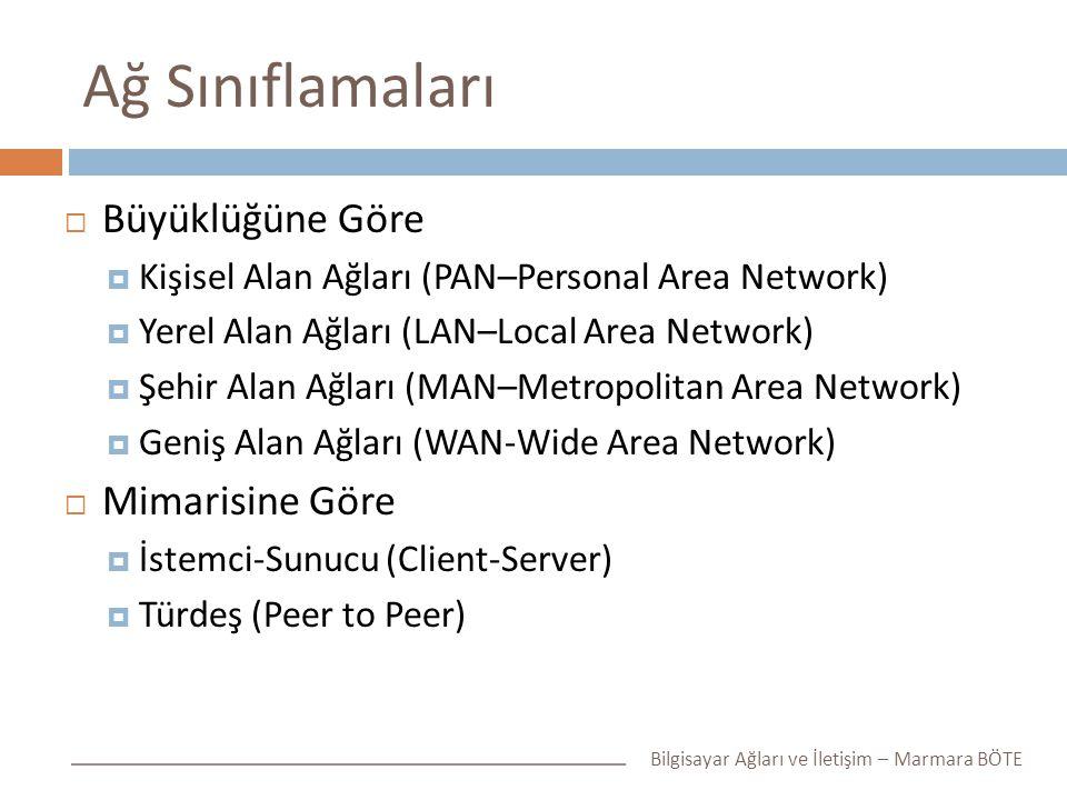 Ağ Sınıflamaları  Büyüklüğüne Göre  Kişisel Alan Ağları (PAN–Personal Area Network)  Yerel Alan Ağları (LAN–Local Area Network)  Şehir Alan Ağları