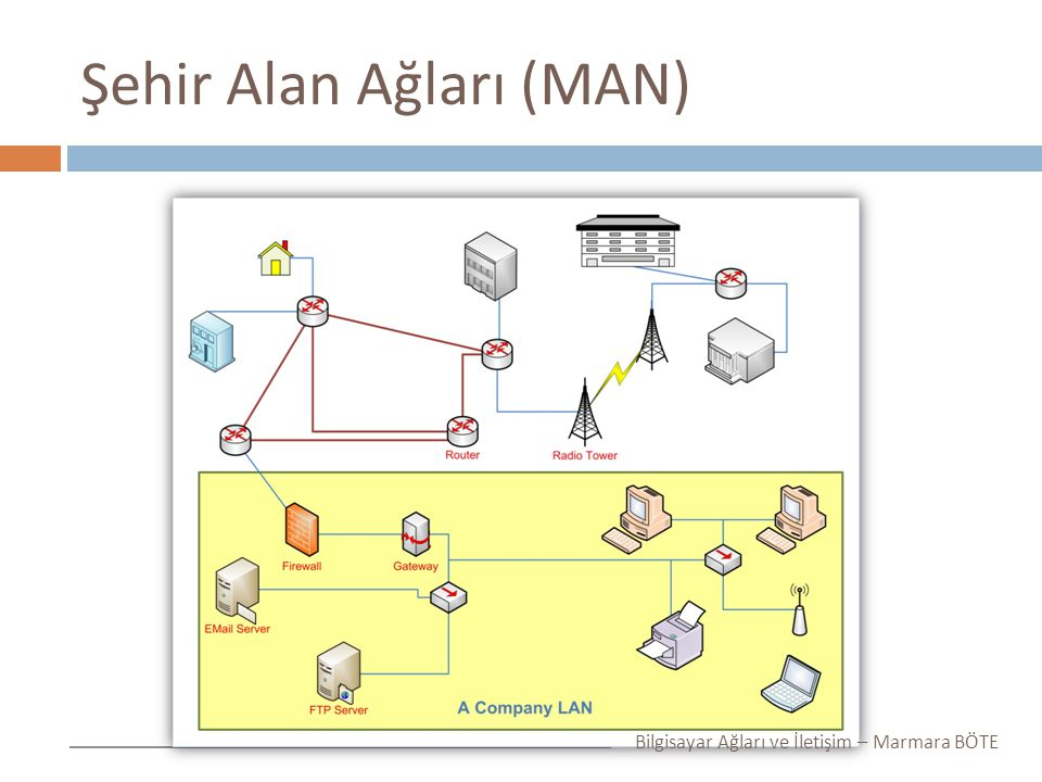 Şehir Alan Ağları (MAN) Bilgisayar Ağları ve İletişim – Marmara BÖTE