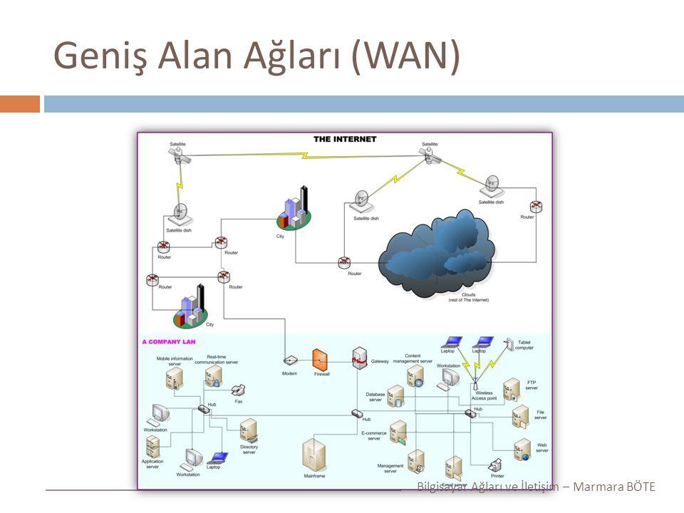 Geniş Alan Ağları (WAN) Bilgisayar Ağları ve İletişim – Marmara BÖTE