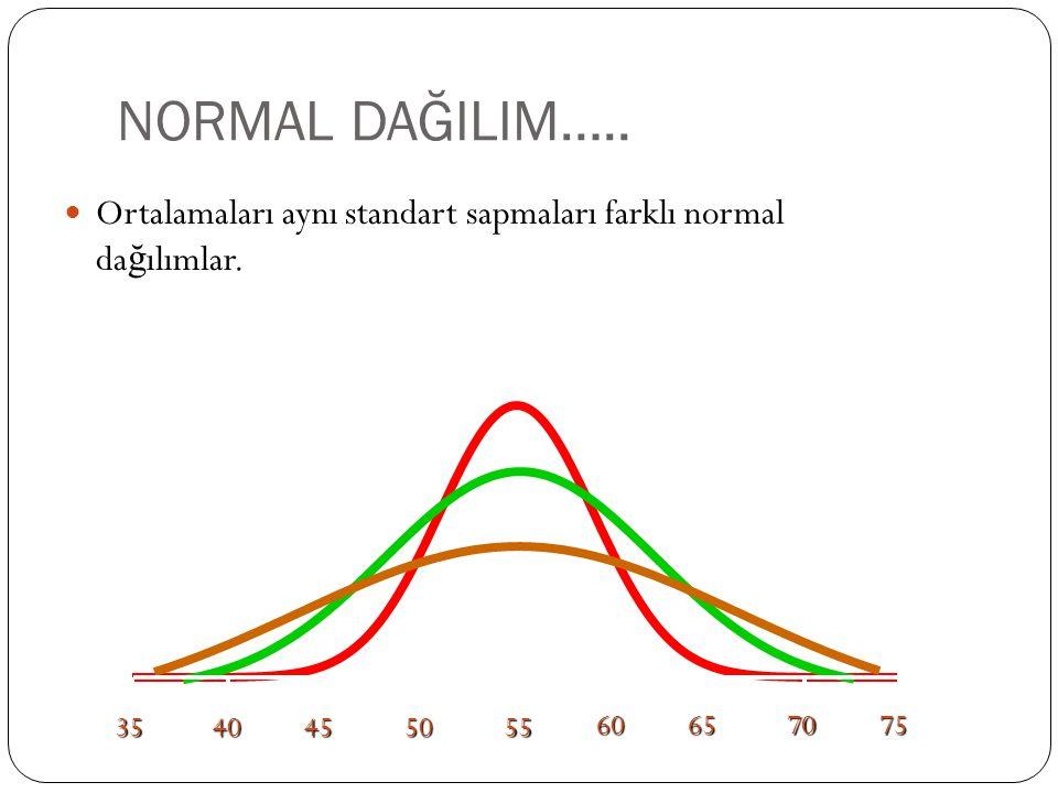 NORMAL DAĞILIM….. Ortalamaları aynı standart sapmaları farklı normal da ğ ılımlar. 35404550 55 60657075