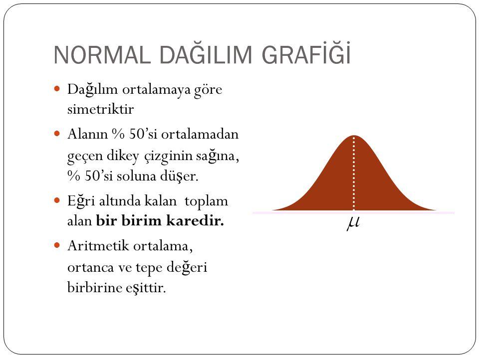 NORMAL DAĞILIM GRAFİĞİ Da ğ ılım ortalamaya göre simetriktir Alanın % 50'si ortalamadan geçen dikey çizginin sa ğ ına, % 50'si soluna dü ş er. E ğ ri