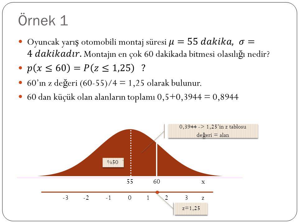 Örnek 1 55 60 x -3 -2 -1 0 1 2 3 z %50 0,3944 -> 1,25'in z tablosu de ğ eri = alan z=1,25
