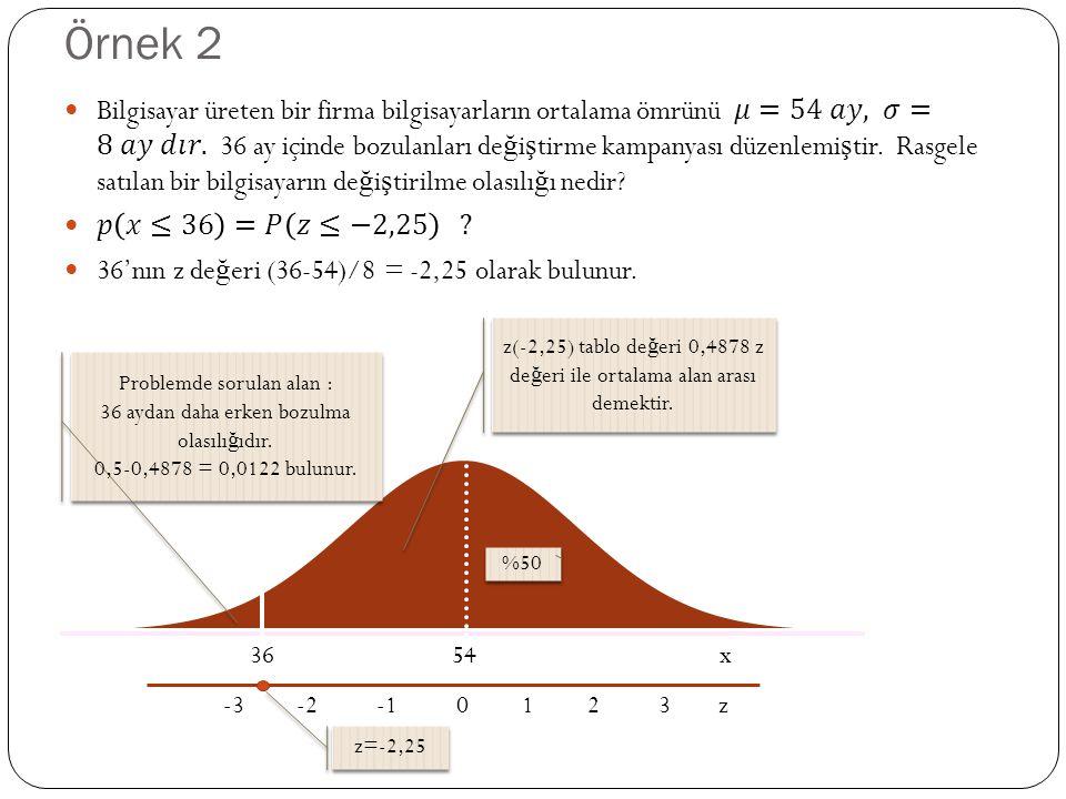 Örnek 2 36 54 x -3 -2 -1 0 1 2 3 z %50 z(-2,25) tablo de ğ eri 0,4878 z de ğ eri ile ortalama alan arası demektir. z=-2,25 Problemde sorulan alan : 36
