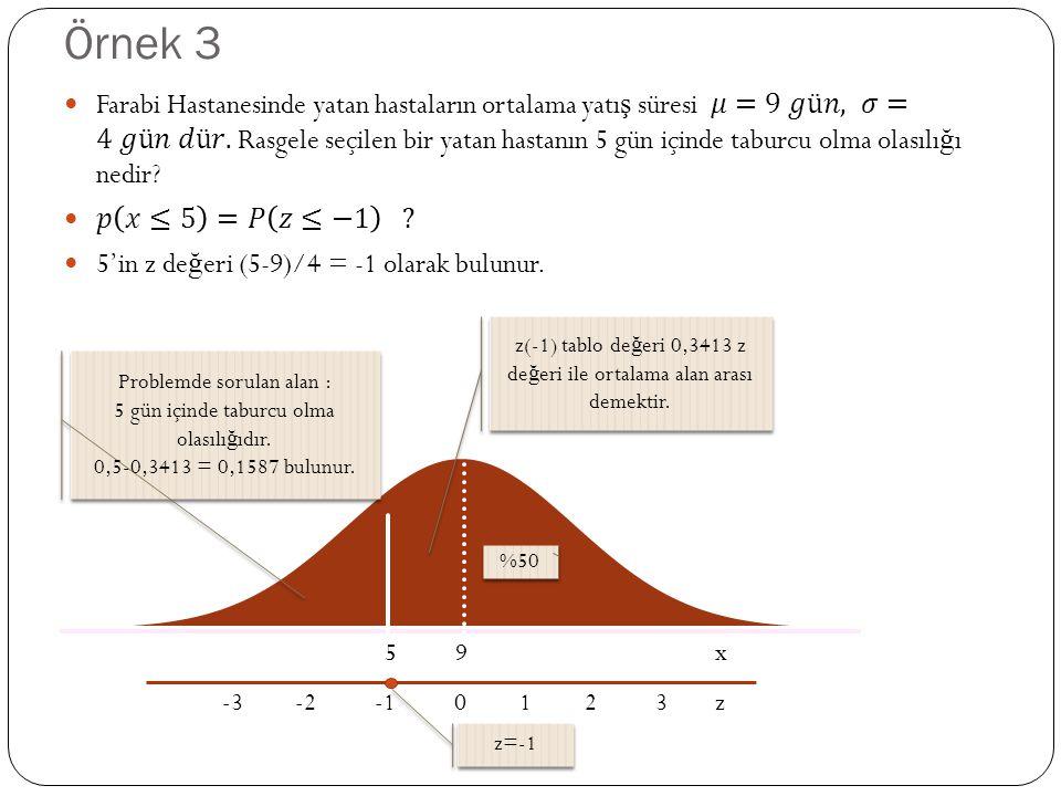 Örnek 3 5 9 x -3 -2 -1 0 1 2 3 z %50 z(-1) tablo de ğ eri 0,3413 z de ğ eri ile ortalama alan arası demektir. z=-1 Problemde sorulan alan : 5 gün için