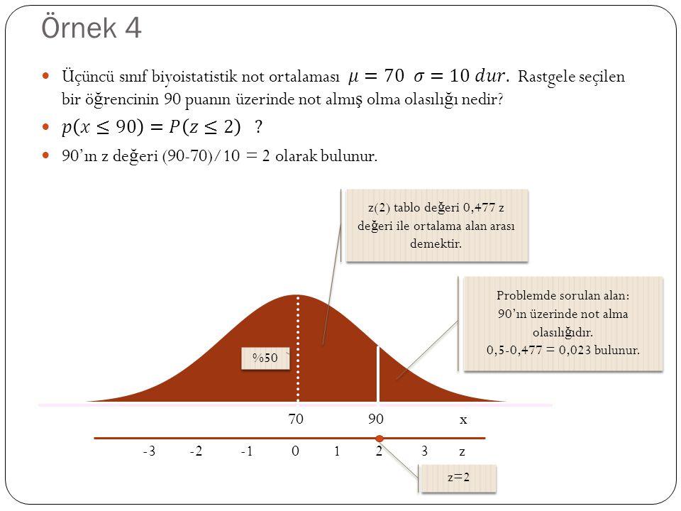 Örnek 4 70 90 x -3 -2 -1 0 1 2 3 z %50 z(2) tablo de ğ eri 0,477 z de ğ eri ile ortalama alan arası demektir. z=2 Problemde sorulan alan: 90'ın üzerin