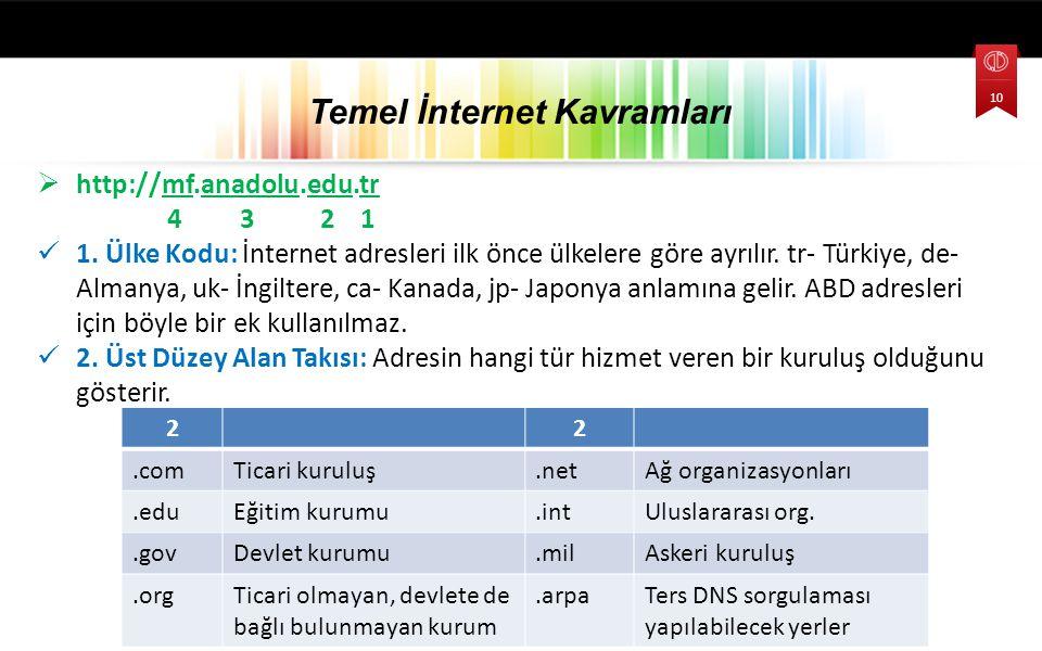  http://mf.anadolu.edu.tr 4 3 2 1 1. Ülke Kodu: İnternet adresleri ilk önce ülkelere göre ayrılır. tr- Türkiye, de- Almanya, uk- İngiltere, ca- Kanad