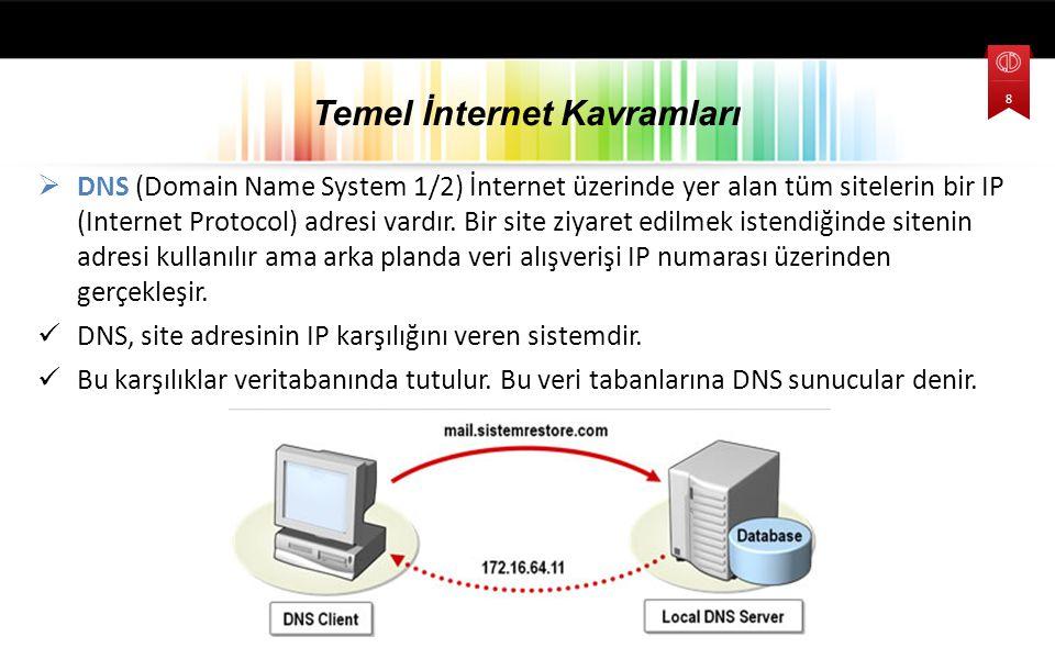  DNS (Domain Name System 1/2) İnternet üzerinde yer alan tüm sitelerin bir IP (Internet Protocol) adresi vardır. Bir site ziyaret edilmek istendiğind
