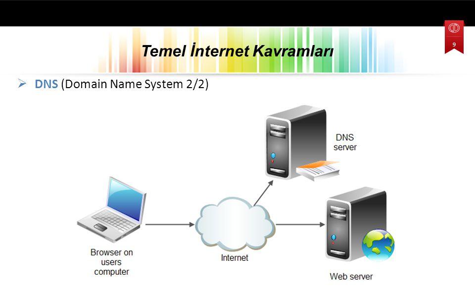  DNS (Domain Name System 2/2) Temel İnternet Kavramları 9