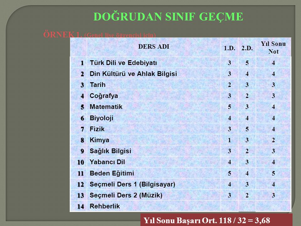 DOĞRUDAN SINIF GEÇME ÖRNEK 1. (Genel lise öğrencisi için) DERS ADI 1.D.2.D. Yıl Sonu Not 1 Türk Dili ve Edebiyatı 354 2 Din Kültürü ve Ahlak Bilgisi 3