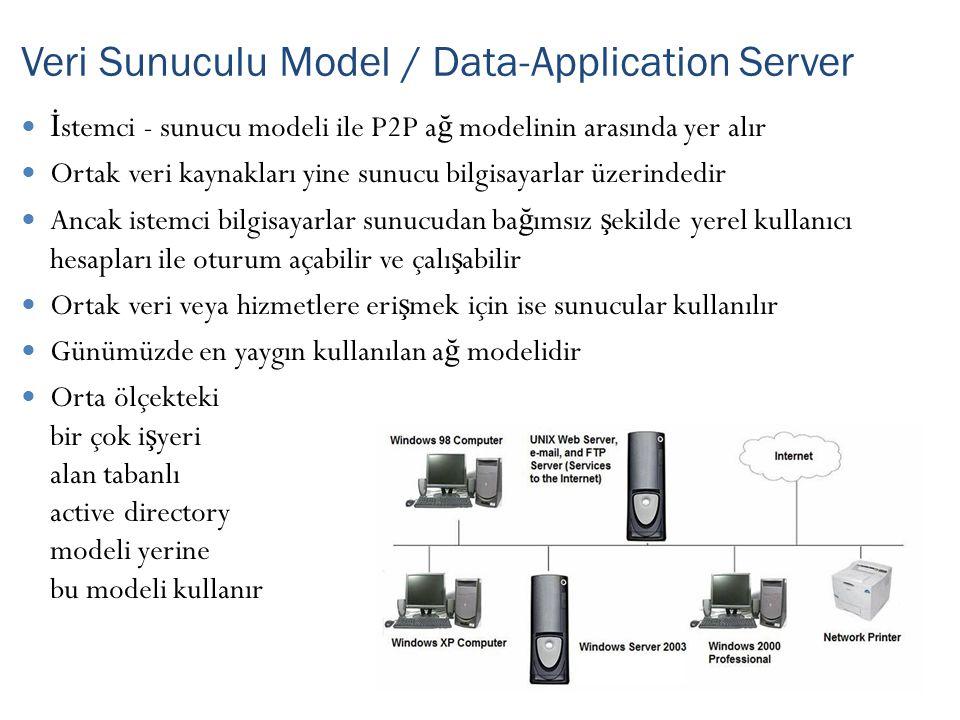 İ stemci - sunucu modeli ile P2P a ğ modelinin arasında yer alır Ortak veri kaynakları yine sunucu bilgisayarlar üzerindedir Ancak istemci bilgisayarlar sunucudan ba ğ ımsız ş ekilde yerel kullanıcı hesapları ile oturum açabilir ve çalı ş abilir Ortak veri veya hizmetlere eri ş mek için ise sunucular kullanılır Günümüzde en yaygın kullanılan a ğ modelidir Orta ölçekteki bir çok i ş yeri alan tabanlı active directory modeli yerine bu modeli kullanır Veri Sunuculu Model / Data-Application Server