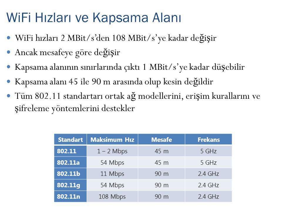WiFi hızları 2 MBit/s'den 108 MBit/s'ye kadar de ğ i ş ir Ancak mesafeye göre de ğ i ş ir Kapsama alanının sınırlarında çıktı 1 MBit/s'ye kadar dü ş ebilir Kapsama alanı 45 ile 90 m arasında olup kesin de ğ ildir Tüm 802.11 standartarı ortak a ğ modellerini, eri ş im kurallarını ve ş ifreleme yöntemlerini destekler WiFi Hızları ve Kapsama Alanı StandartMaksimum HızMesafeFrekans 802.111 – 2 Mbps45 m5 GHz 802.11a54 Mbps45 m5 GHz 802.11b11 Mbps90 m2.4 GHz 802.11g54 Mbps90 m2.4 GHz 802.11n108 Mbps90 m2.4 GHz