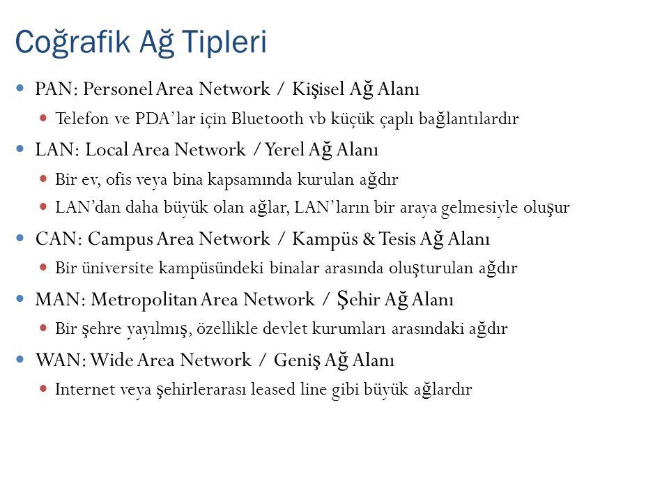 İş yeri, ofis ve ev gibi alanlarda, bilgisayarlar ve di ğ er a ğ a ba ğ lanabilen yazıcı gibi aygıtlardan olu ş an a ğ a LAN denir Aygıtlar yıldız topolojiye göre switch veya hub'a ba ğ lanır Daha sonra router'lar (veya ADSL vb modemlerle) WAN gibi daha büyük a ğ lara dahil olurlar LAN: Local Area Network