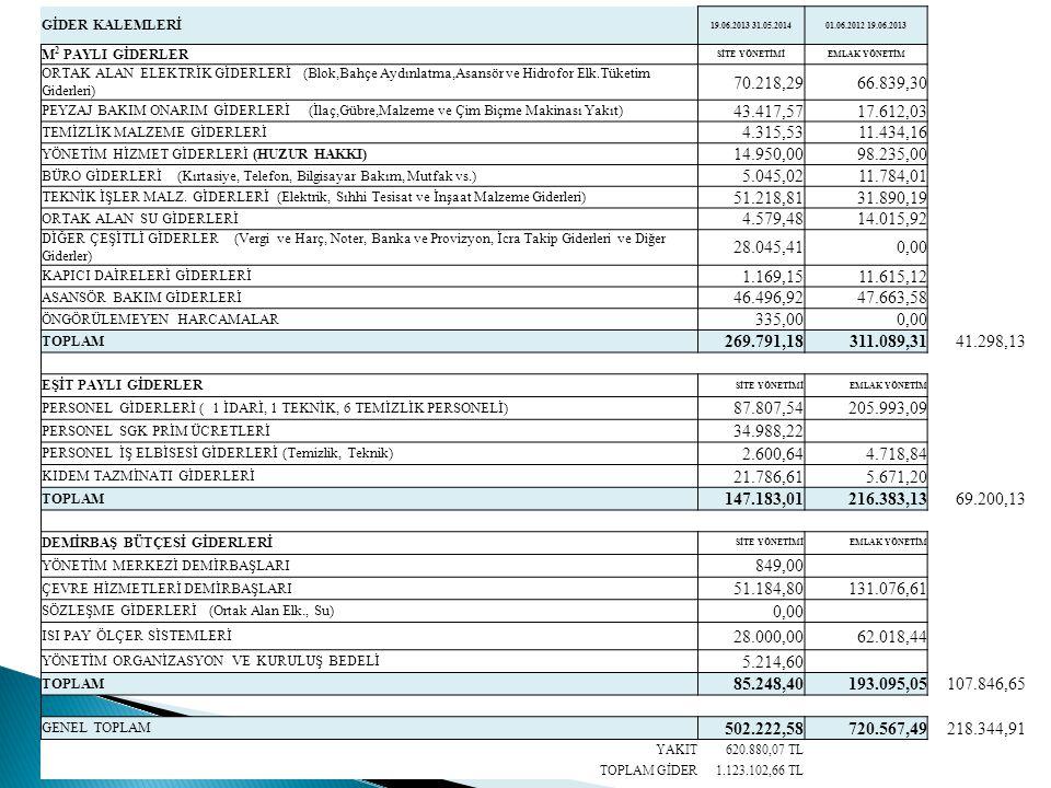 GİDER KALEMLERİ 19.06.2013 31.05.201401.06.2012 19.06.2013 M 2 PAYLI GİDERLER SİTE YÖNETİMİEMLAK YÖNETİM ORTAK ALAN ELEKTRİK GİDERLERİ (Blok,Bahçe Aydınlatma,Asansör ve Hidrofor Elk.Tüketim Giderleri) 70.218,2966.839,30 PEYZAJ BAKIM ONARIM GİDERLERİ (İlaç,Gübre,Malzeme ve Çim Biçme Makinası Yakıt) 43.417,5717.612,03 TEMİZLİK MALZEME GİDERLERİ 4.315,5311.434,16 YÖNETİM HİZMET GİDERLERİ (HUZUR HAKKI) 14.950,0098.235,00 BÜRO GİDERLERİ (Kırtasiye, Telefon, Bilgisayar Bakım, Mutfak vs.) 5.045,0211.784,01 TEKNİK İŞLER MALZ.