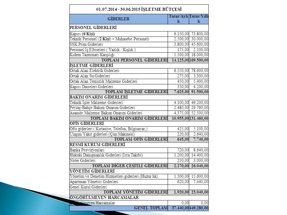 01.07.2014 - 30.06.2015 İŞLETME BÜTÇESİ GİDERLER Tutar/Aylı k Tutar/Yıllı k PERSONEL GİDERLERİ Kapıcı (6 Kişi)6.150,0073.800,00 Teknik Personel (2 Kişi) + Muhasebe Personeli2.500,0030.000,00 SSK Prim Giderleri3.800,0045.600,00 Personel İş Elbiseleri ( Yazlık / Kışlık )175,002.100,00 Kıdem Tazminatı Karşılığı1.500,0018.000,00 TOPLAM PERSONEL GİDERLERİ14.125,00169.500,00 İŞLETME GİDERLERİ Ortak Alan Elektrik Giderleri6.550,0078.600,00 Ortak Alan Su Giderleri275,003.300,00 Ortak Alan Temizlik Malzeme Giderleri450,005.400,00 Kapıcı Daireleri Giderleri350,004.200,00 TOPLAM İŞLETME GİDERLERİ7.625,0091.500,00 BAKIM ONARIM GİDERLERİ Teknik İşler Malzeme Giderleri4.100,0049.200,00 Peyzaj-Bahçe Bakım Onarım Giderleri2.480,0029.760,00 Asansör Malzeme Bakım Onarım Giderleri4.375,0052.500,00 TOPLAM BAKIM ONARIM GİDERLERİ10.955,00131.460,00 OFİS GİDERLERİ Ofis giderleri ( Kırtasiye, Telefon, Bilgisayar,)425,005.100,00 Ulaşım/Yakıt giderleri (Çim Makinesi)220,002.640,00 TOPLAM OFİS GİDERLERİ645,007.740,00 RESMİ KURUM GİDERLERİ Banka Provizyonları720,008.640,00 Hukuki Danışmanlık Giderleri (İcra Takibi)1.200,0014.400,00 Noter Giderleri250,003.000,00 TOPLAM DİĞER ÇEŞİTLİ GİDERLERİ2.170,0026.040,00 YÖNETİM GİDERLERİ Yönetim ve Denetim Hizmetleri giderleri (Huzur hk)1.300,0015.600,00 Apartman Yönetici Giderleri620,007.440,00 Genel Kurul Giderleri TOPLAM YÖNETİM GİDERLERİ1.920,0023.040,00 ÖNGÖRÜLMEYEN HARCAMALAR Öngörülmeyen Harcamalar0,00 GENEL TOPLAM37.440,00449.280,00