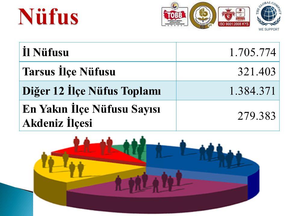 İl Nüfusu1.705.774 Tarsus İlçe Nüfusu321.403 Diğer 12 İlçe Nüfus Toplamı1.384.371 En Yakın İlçe Nüfusu Sayısı Akdeniz İlçesi 279.383