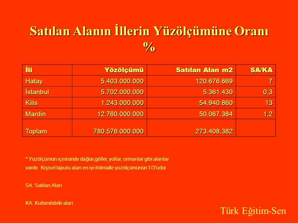 Satılan Alanın İllerin Yüzölçümüne Oranı % İliYözölçümü Satılan Alan m2 SA/KA Hatay5.403.000.000120.676.6697 İstanbul5.702.000.0005.361.4300,3 Kilis1.243.000.00054.940.86013 Mardin12.760.000.00050.067.3841,2 Toplam780.576.000.000273.408.382 * Yüzölçümün içerisinde dağlar,göller, yollar, ormanlar gibi alanlar vardır.
