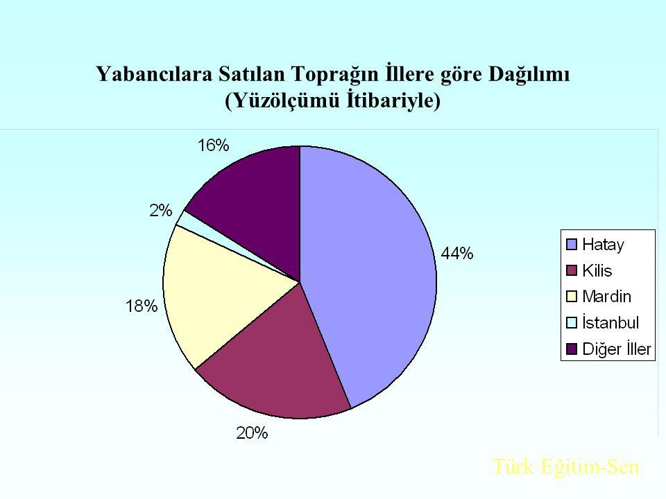 Yabancılara Satılan Toprağın İllere göre Dağılımı (Yüzölçümü İtibariyle) Türk Eğitim-Sen
