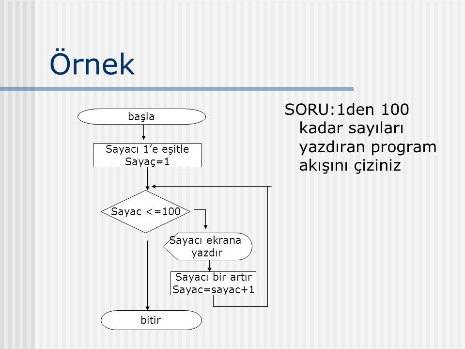 Örnek SORU:1den 100 kadar sayıları yazdıran program akışını çiziniz başla Sayacı 1'e eşitle Sayaç=1 Sayac <=100 Sayacı ekrana yazdır Sayacı bir artır Sayac=sayac+1 bitir