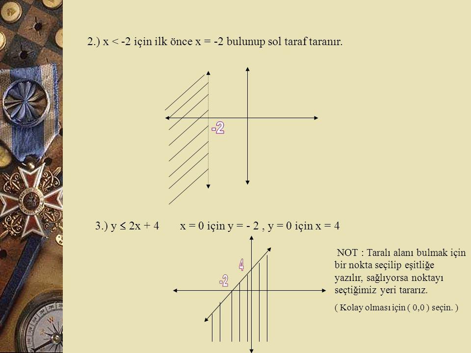ax + by + c < 0 >  İki bilinmeyenli eşitsizlik denklem i  1.) y  a ilk önce y = a yı bulunup alt taraf taranır. ( a  R ve a = 2 için)