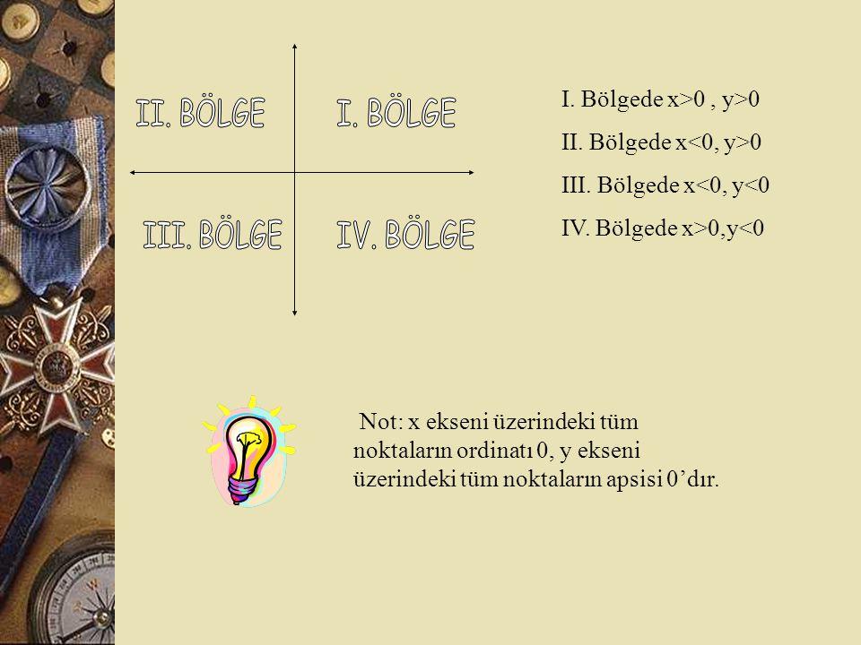 I.Bölgede x>0, y>0 II. Bölgede x<0, y>0 III. Bölgede x<0, y<0 IV.