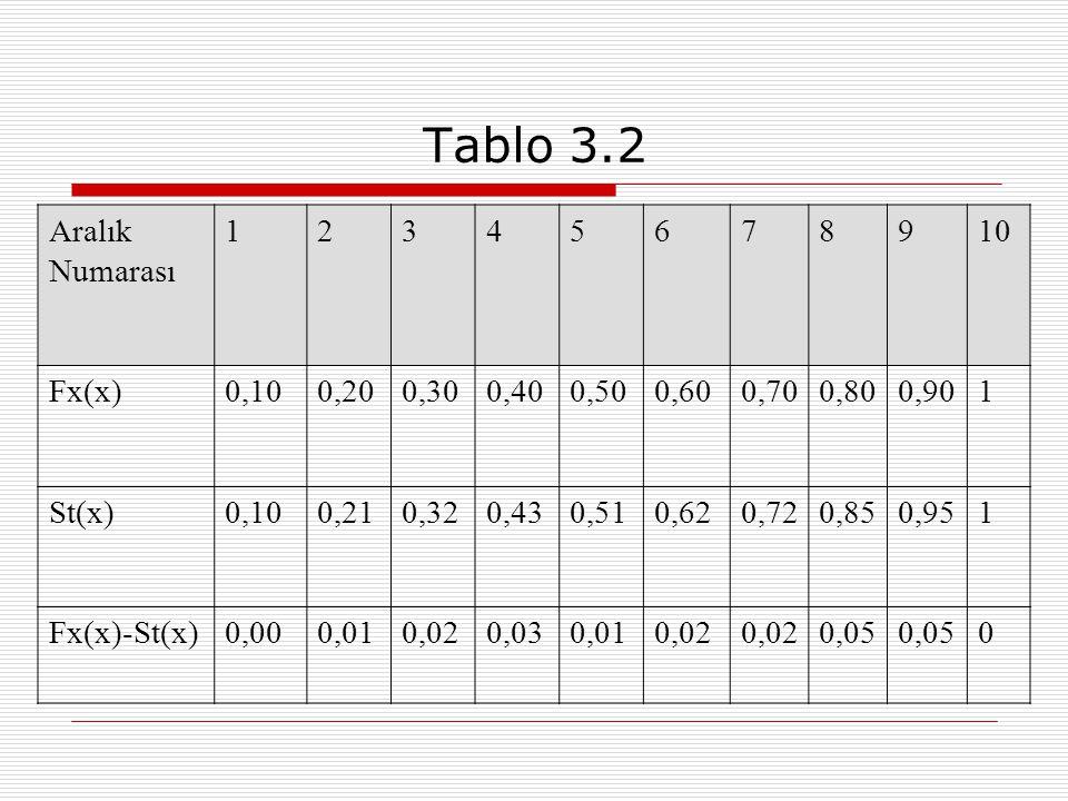 Tablo 3.2 Aralık Numarası 12345678910 Fx(x)0,100,200,300,400,500,600,700,800,901 St(x)0,100,210,320,430,510,620,720,850,951 Fx(x)-St(x)0,000,010,020,0
