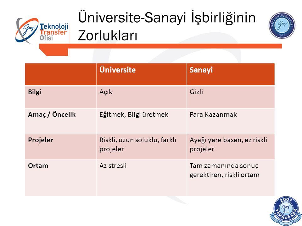 Üniversite-Sanayi İşbirliğinin Zorlukları ÜniversiteSanayi BilgiAçıkGizli Amaç / ÖncelikEğitmek, Bilgi üretmekPara Kazanmak ProjelerRiskli, uzun soluk