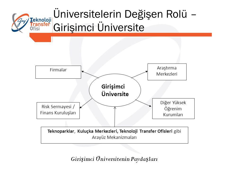 Üniversitelerin Değişen Rolü – Girişimci Üniversite Firmalar Risk Sermayesi / Finans Kuruluşları Teknoparklar, Kuluçka Merkezleri, Teknoloji Transfer