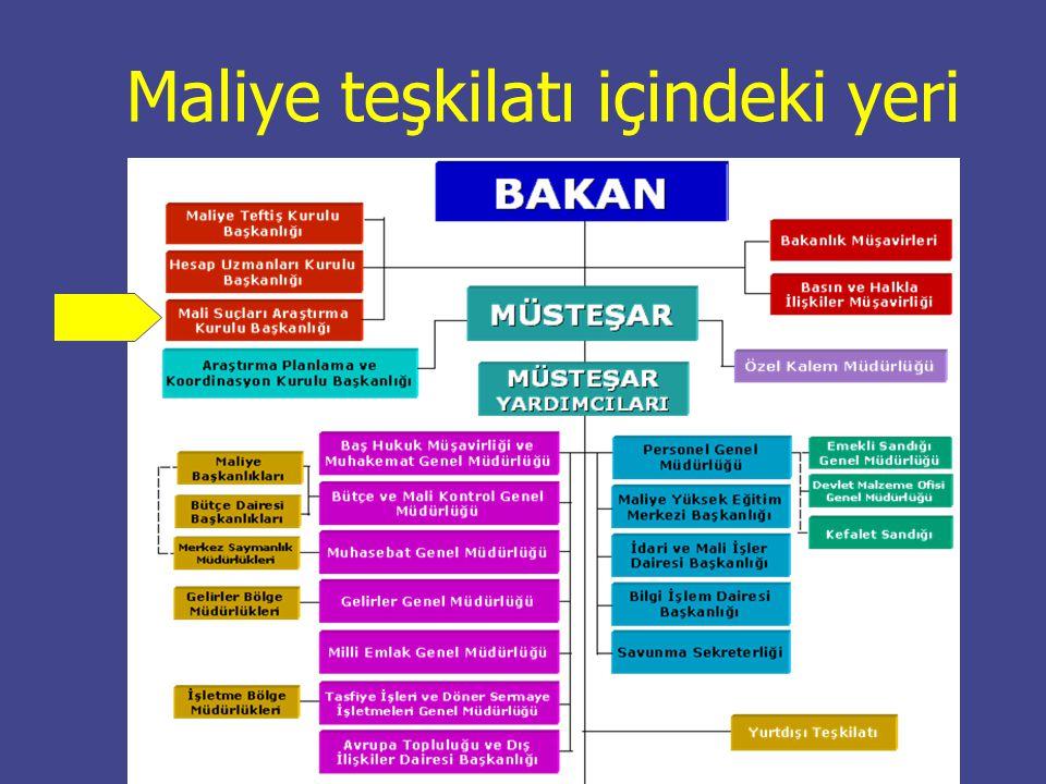 MSA Uzmanları Şube Müdürleri MASAK organizasyon yapısı